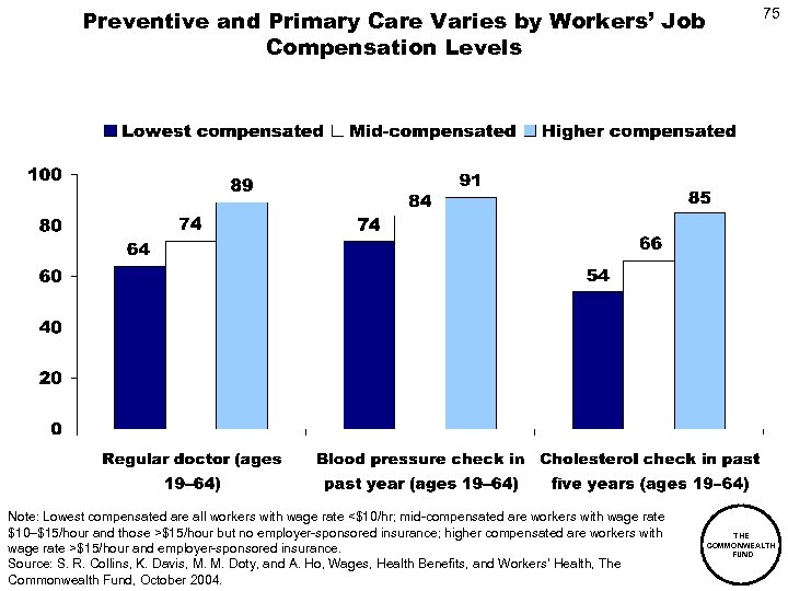 Preventive and Primary Care Varies by Workers' Job Compensation Levels Note: Lowest compensated are