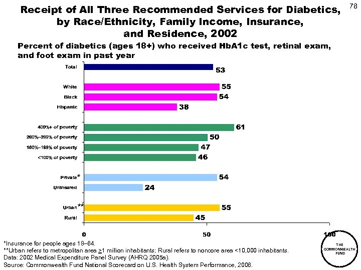 Receipt of All Three Recommended Services for Diabetics, by Race/Ethnicity, Family Income, Insurance, and