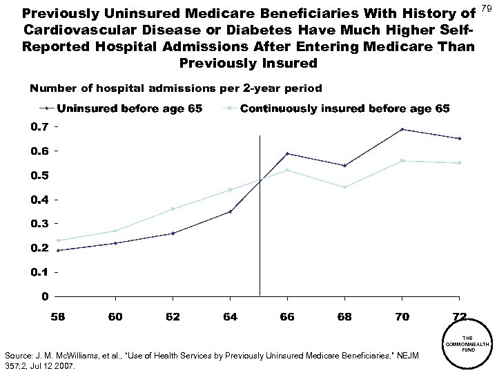 Previously Uninsured Medicare Beneficiaries With History of Cardiovascular Disease or Diabetes Have Much Higher