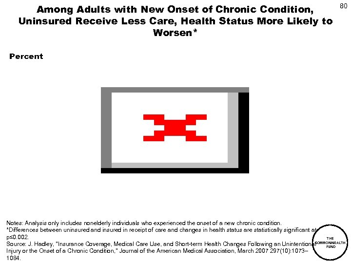 Among Adults with New Onset of Chronic Condition, Uninsured Receive Less Care, Health Status