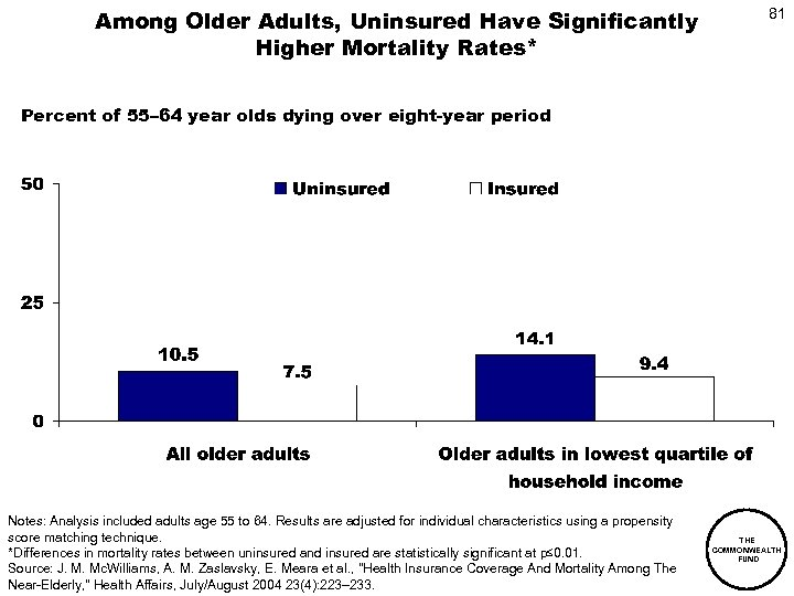 Among Older Adults, Uninsured Have Significantly Higher Mortality Rates* 81 Percent of 55– 64