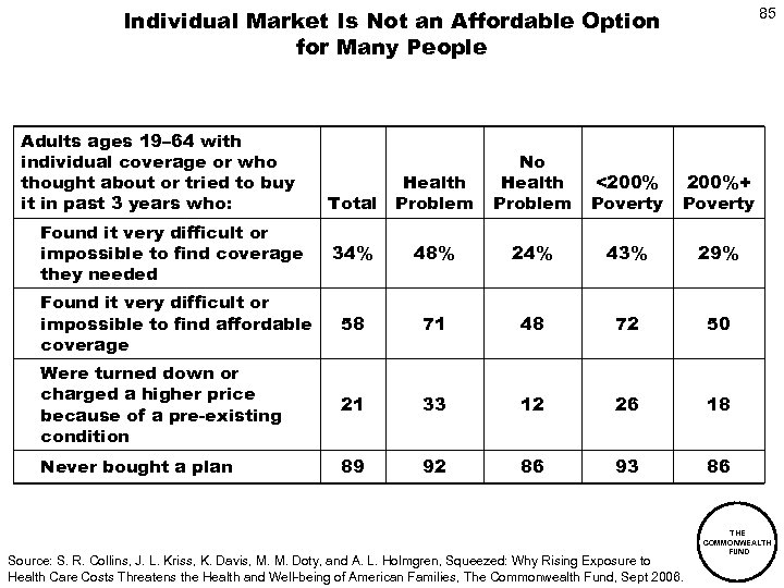 Individual Market Is Not an Affordable Option for Many People Adults ages 19– 64
