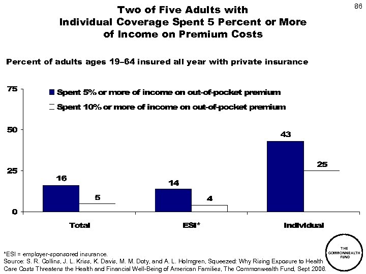 Two of Five Adults with Individual Coverage Spent 5 Percent or More of Income