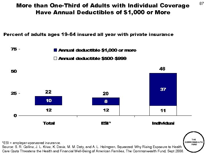 More than One-Third of Adults with Individual Coverage Have Annual Deductibles of $1, 000