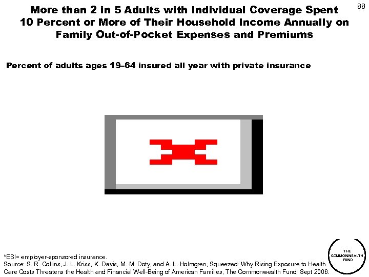 More than 2 in 5 Adults with Individual Coverage Spent 10 Percent or More