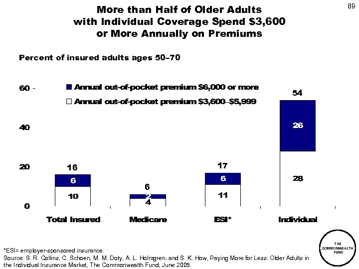More than Half of Older Adults with Individual Coverage Spend $3, 600 or More