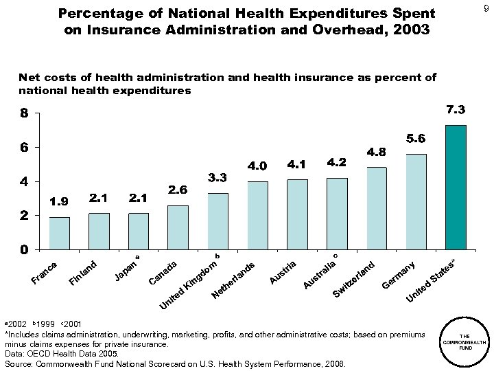 Percentage of National Health Expenditures Spent on Insurance Administration and Overhead, 2003 9 Net