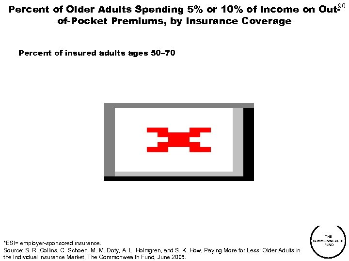 90 Percent of Older Adults Spending 5% or 10% of Income on Outof-Pocket Premiums,