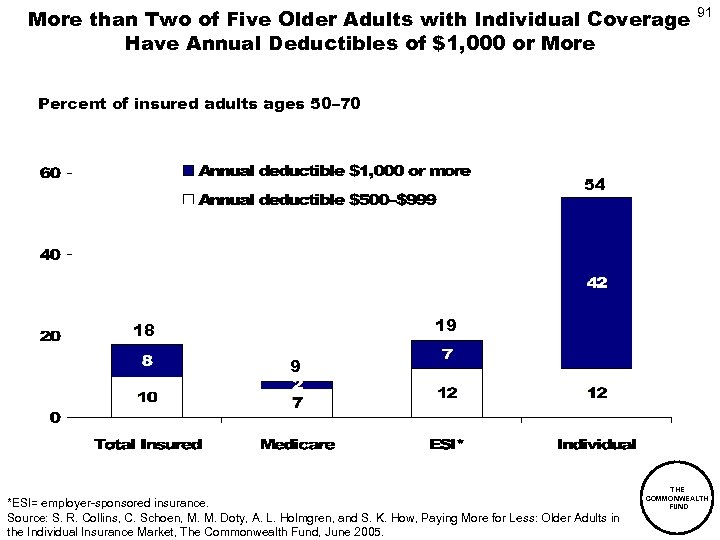 More than Two of Five Older Adults with Individual Coverage Have Annual Deductibles of