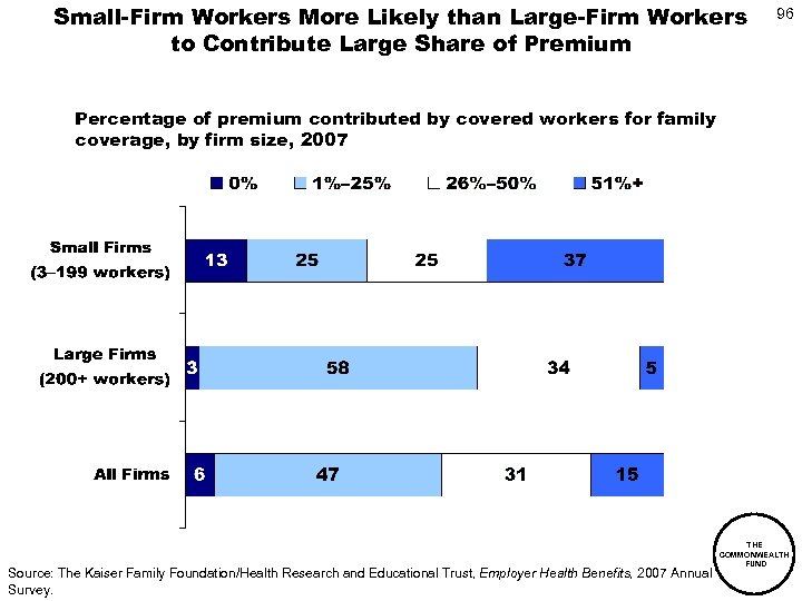 Small-Firm Workers More Likely than Large-Firm Workers to Contribute Large Share of Premium 96
