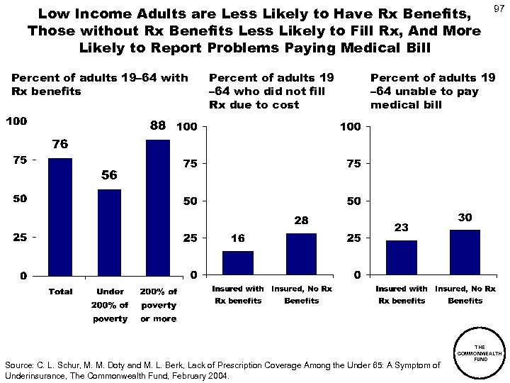 Low Income Adults are Less Likely to Have Rx Benefits, Those without Rx Benefits