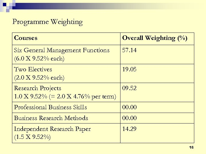 Programme Weighting Courses Overall Weighting (%) Six General Management Functions (6. 0 X 9.