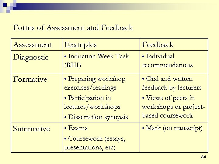 Forms of Assessment and Feedback Assessment Diagnostic Examples Feedback • Induction Week Task (RHI)