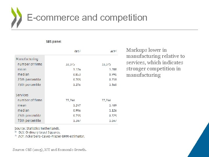 E-commerce and competition Markups lower in manufacturing relative to services, which indicates stronger competition