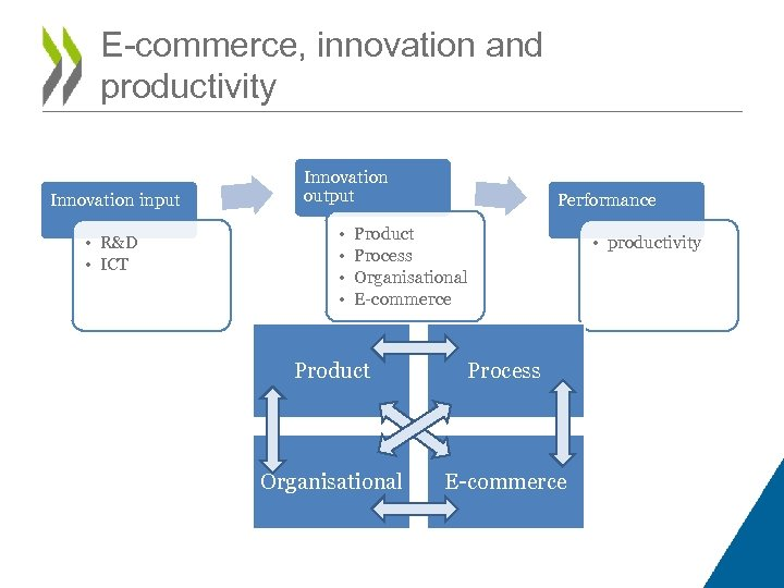 E-commerce, innovation and productivity Innovation input • R&D • ICT Innovation output • •