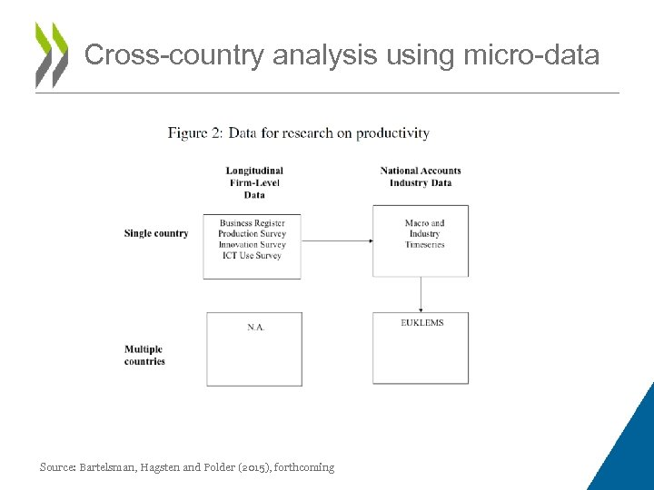 Cross-country analysis using micro-data Source: Bartelsman, Hagsten and Polder (2015), forthcoming