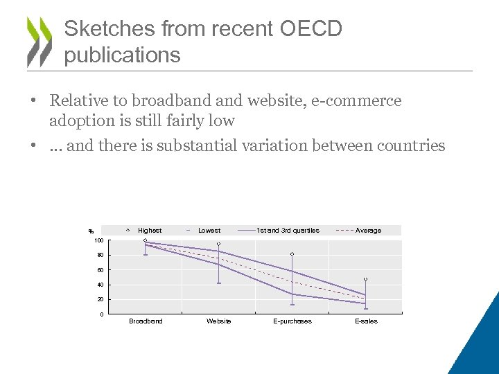 Sketches from recent OECD publications • Relative to broadband website, e-commerce adoption is still