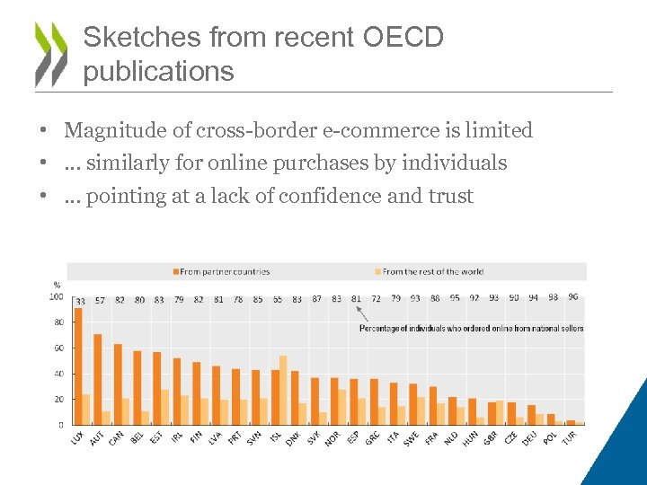 Sketches from recent OECD publications • Magnitude of cross-border e-commerce is limited • …