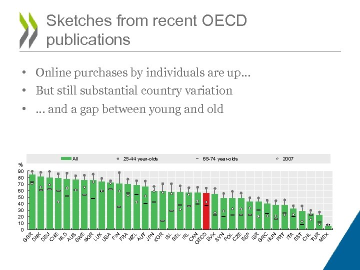 Sketches from recent OECD publications • Online purchases by individuals are up… • But