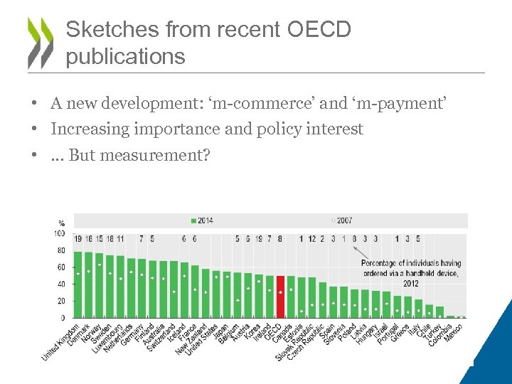Sketches from recent OECD publications • A new development: 'm-commerce' and 'm-payment' • Increasing