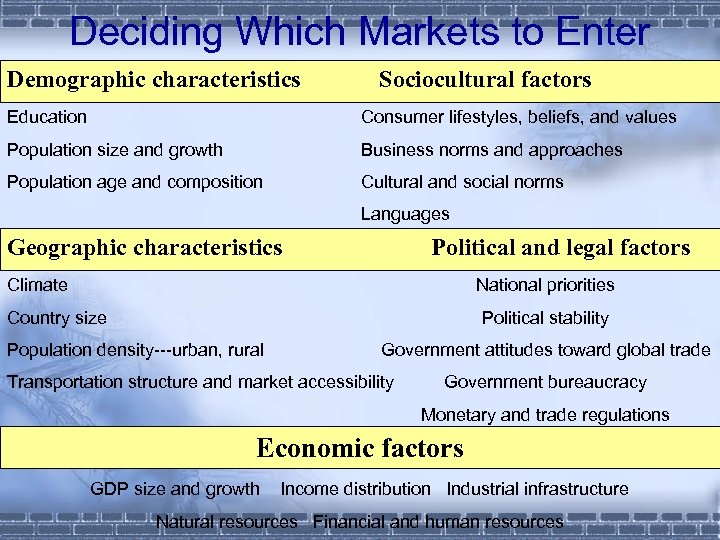 Deciding Which Markets to Enter Demographic characteristics Sociocultural factors Education Consumer lifestyles, beliefs, and