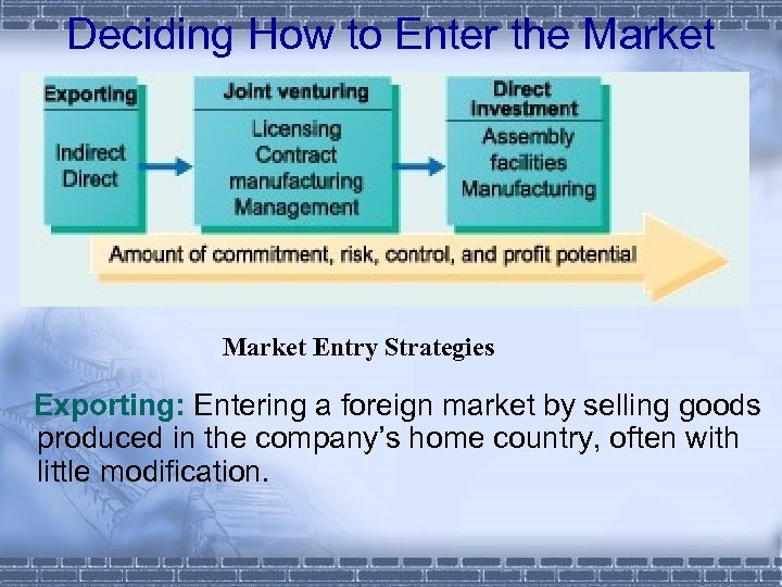 Deciding How to Enter the Market Entry Strategies Exporting: Entering a foreign market by
