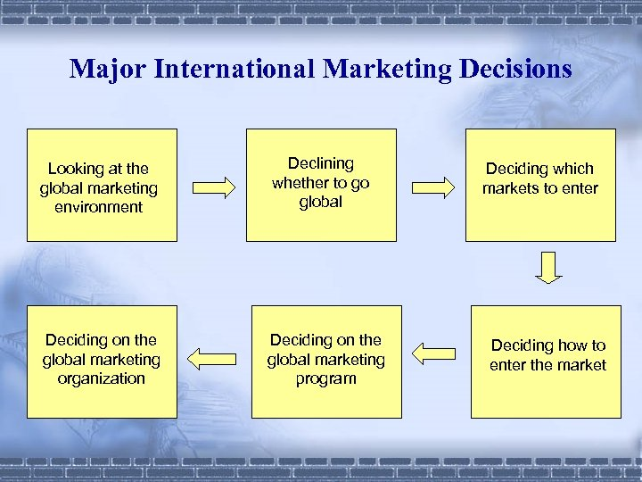 Major International Marketing Decisions Looking at the global marketing environment Deciding on the global