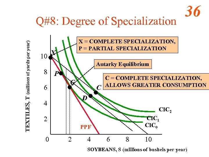 TEXTILES, T (millions of yards per year) Q#8: Degree of Specialization 36 X =