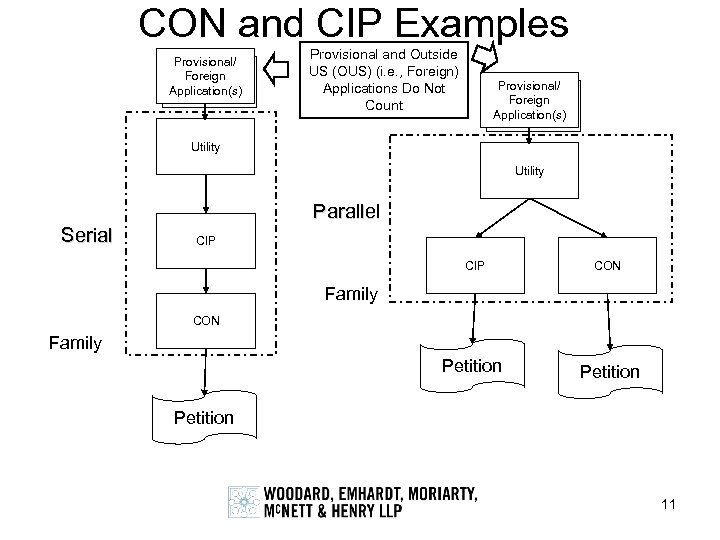 CON and CIP Examples Provisional/ Foreign Application(s) Provisional and Outside US (OUS) (i. e.