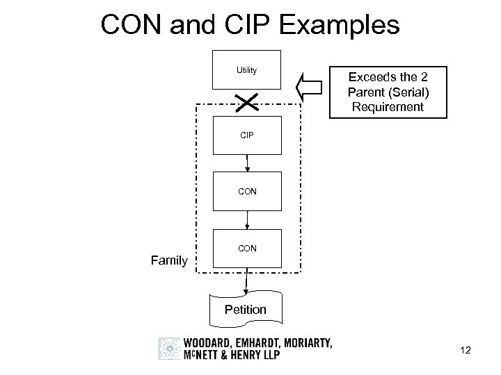 CON and CIP Examples Utility Exceeds the 2 Parent (Serial) Requirement CIP CON Family