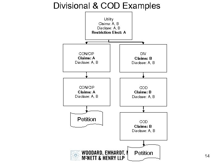Divisional & COD Examples Utility Claims: A, B Disclose: A, B Restriction Elect: A