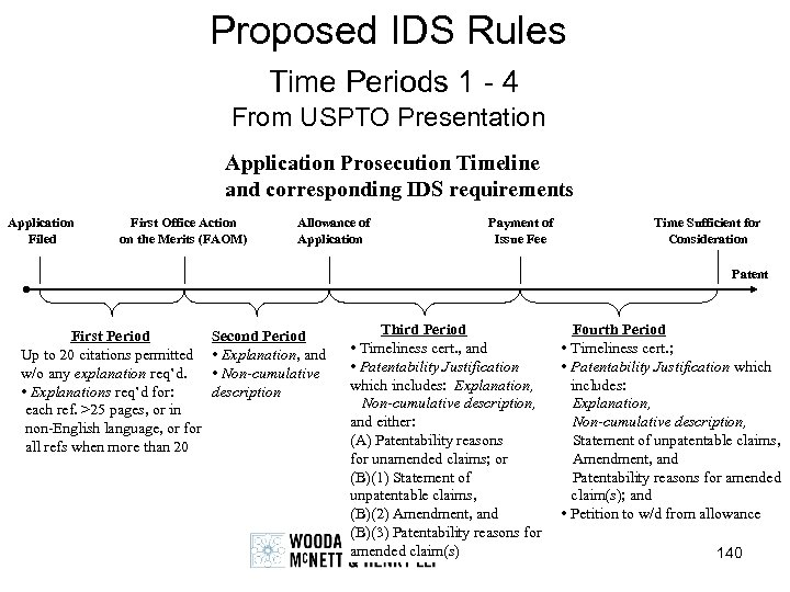 Proposed IDS Rules Time Periods 1 - 4 From USPTO Presentation Application Prosecution Timeline