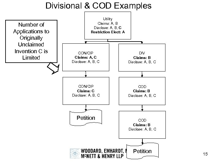 Divisional & COD Examples Number of Applications to Originally Unclaimed Invention C is Limited