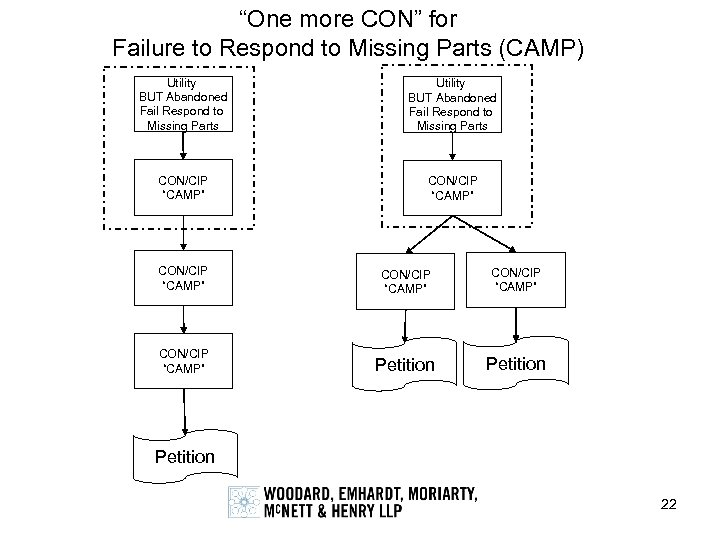 """One more CON"" for Failure to Respond to Missing Parts (CAMP) Utility BUT Abandoned"