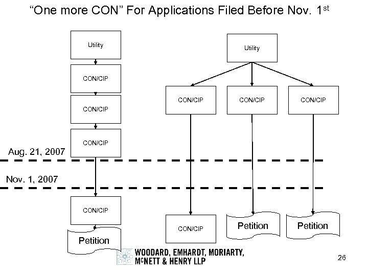 """One more CON"" For Applications Filed Before Nov. 1 st Utility CON/CIP CON/CIP Petition"