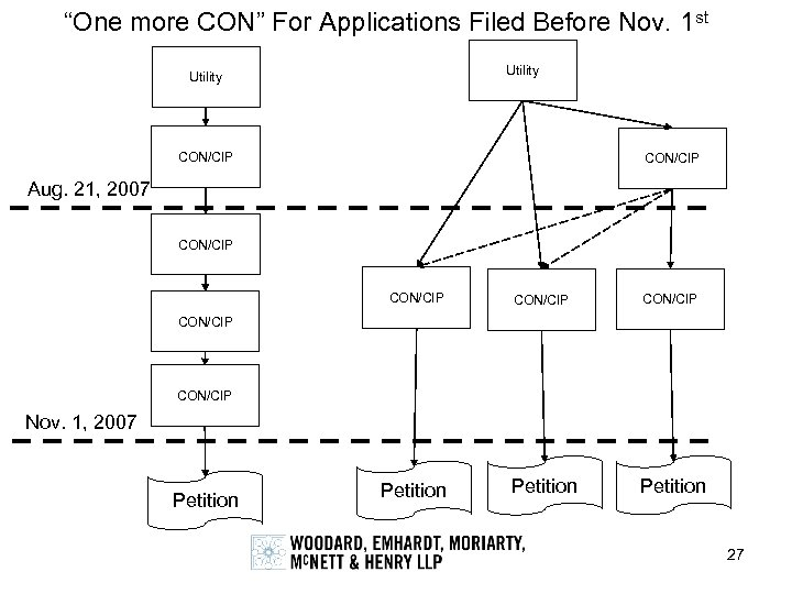 """One more CON"" For Applications Filed Before Nov. 1 st Utility CON/CIP Aug. 21,"