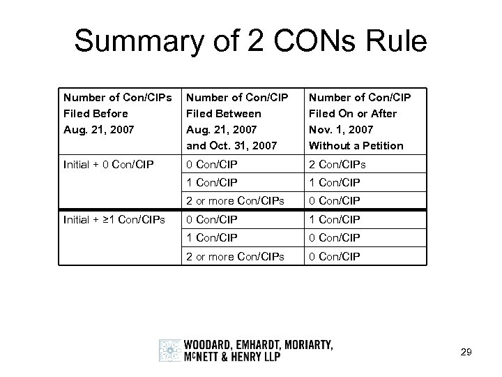 Summary of 2 CONs Rule Number of Con/CIPs Filed Before Aug. 21, 2007 Number