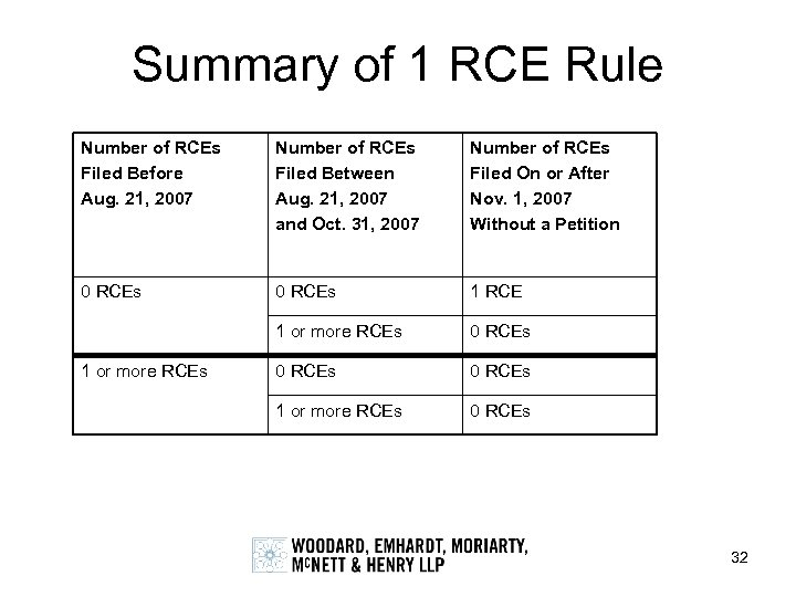 Summary of 1 RCE Rule Number of RCEs Filed Before Aug. 21, 2007 Number