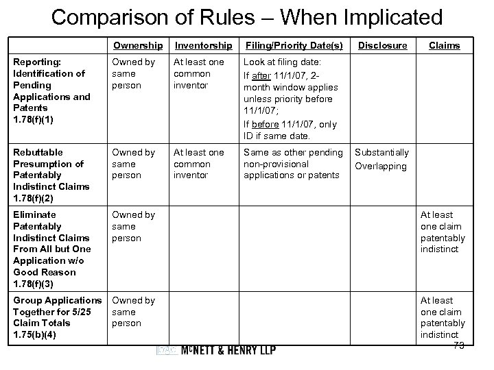 Comparison of Rules – When Implicated Ownership Inventorship Filing/Priority Date(s) Disclosure Claims Reporting: Identification