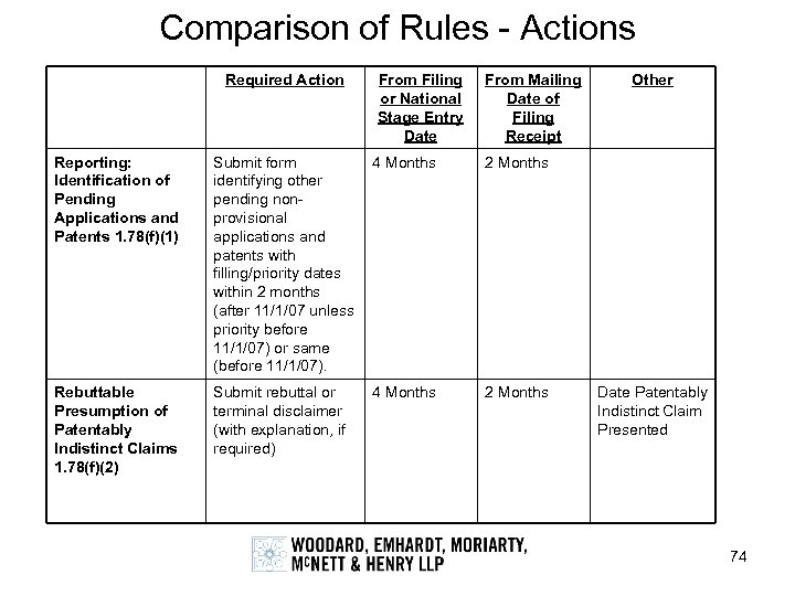 Comparison of Rules - Actions Required Action From Filing or National Stage Entry Date
