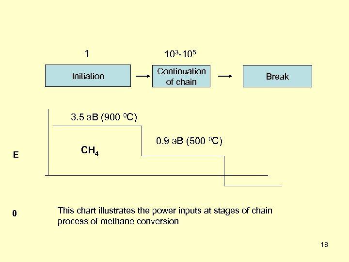 1 103 -105 Initiation Continuation of chain Break 3. 5 э. В (900 0
