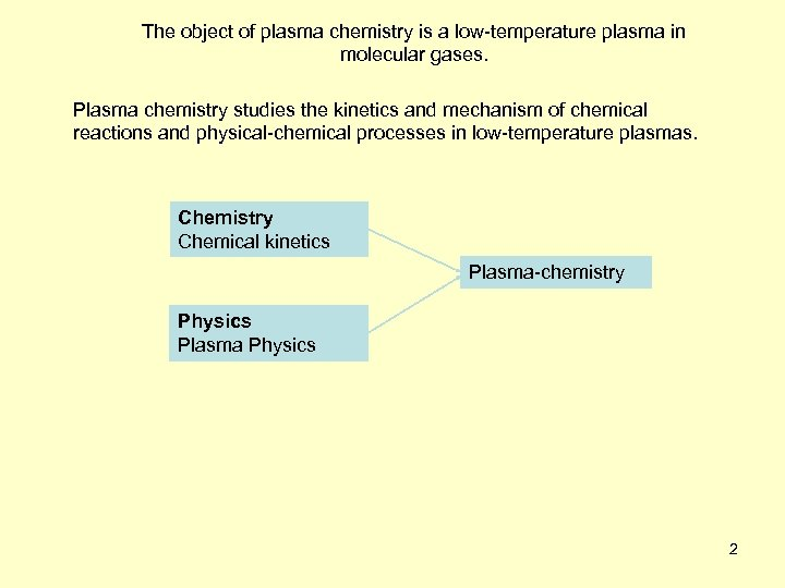 The object of plasma chemistry is a low-temperature plasma in molecular gases. Plasma chemistry
