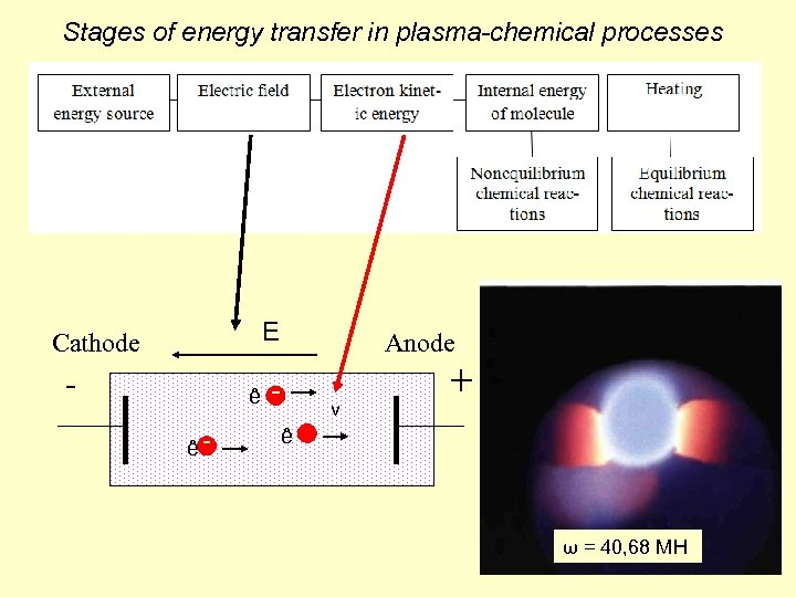Stages of energy transfer in plasma-chemical processes E Cathode - Anode ê ê v