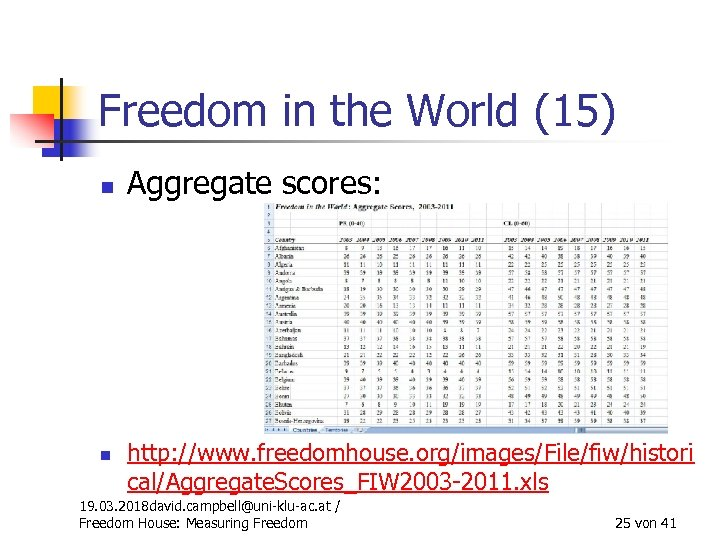Freedom in the World (15) n n Aggregate scores: http: //www. freedomhouse. org/images/File/fiw/histori cal/Aggregate.