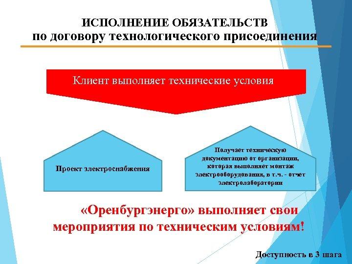 ИСПОЛНЕНИЕ ОБЯЗАТЕЛЬСТВ по договору технологического присоединения Клиент выполняет технические условия Проект электроснабжения Получает техническую
