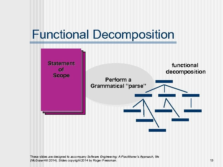 """Functional Decomposition Statement of Scope functional decomposition Perform a Grammatical """"parse"""" These slides are"""
