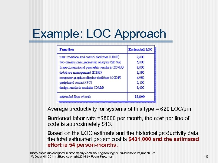 Example: LOC Approach Average productivity for systems of this type = 620 LOC/pm. Burdened
