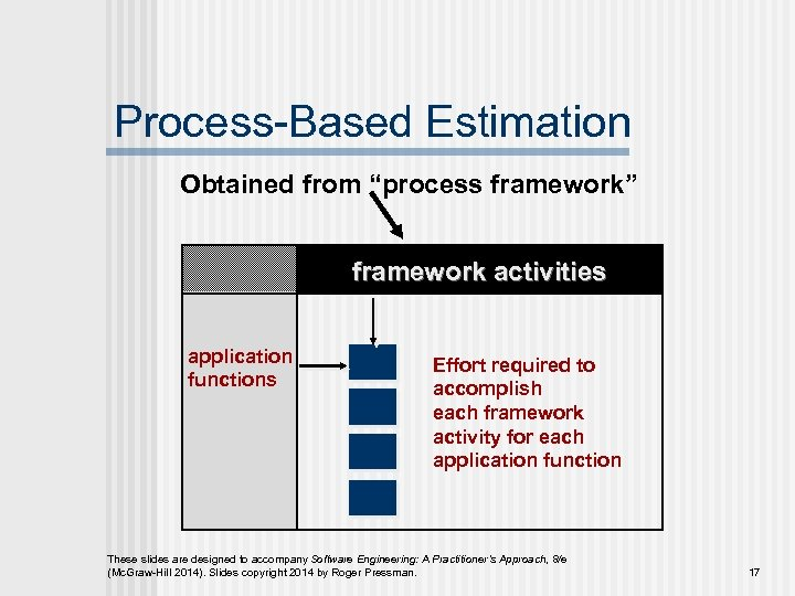 """Process-Based Estimation Obtained from """"process framework"""" framework activities application functions Effort required to accomplish"""