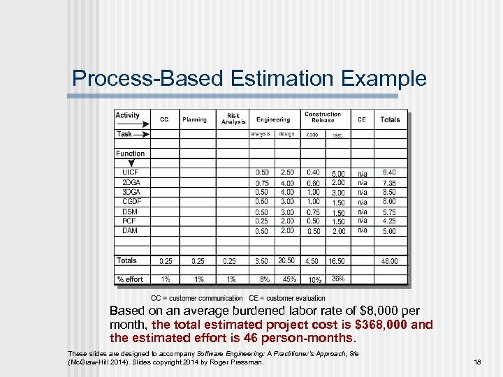 Process-Based Estimation Example Based on an average burdened labor rate of $8, 000 per