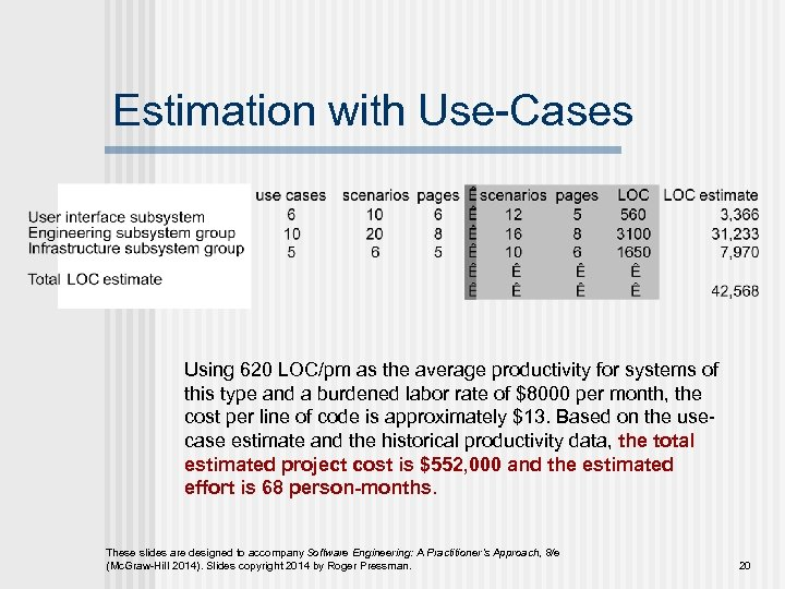Estimation with Use-Cases Using 620 LOC/pm as the average productivity for systems of this